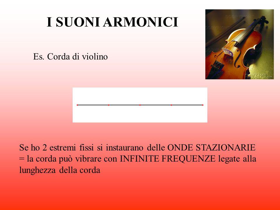 I SUONI ARMONICI Es. Corda di violino Se ho 2 estremi fissi si instaurano delle ONDE STAZIONARIE = la corda può vibrare con INFINITE FREQUENZE legate
