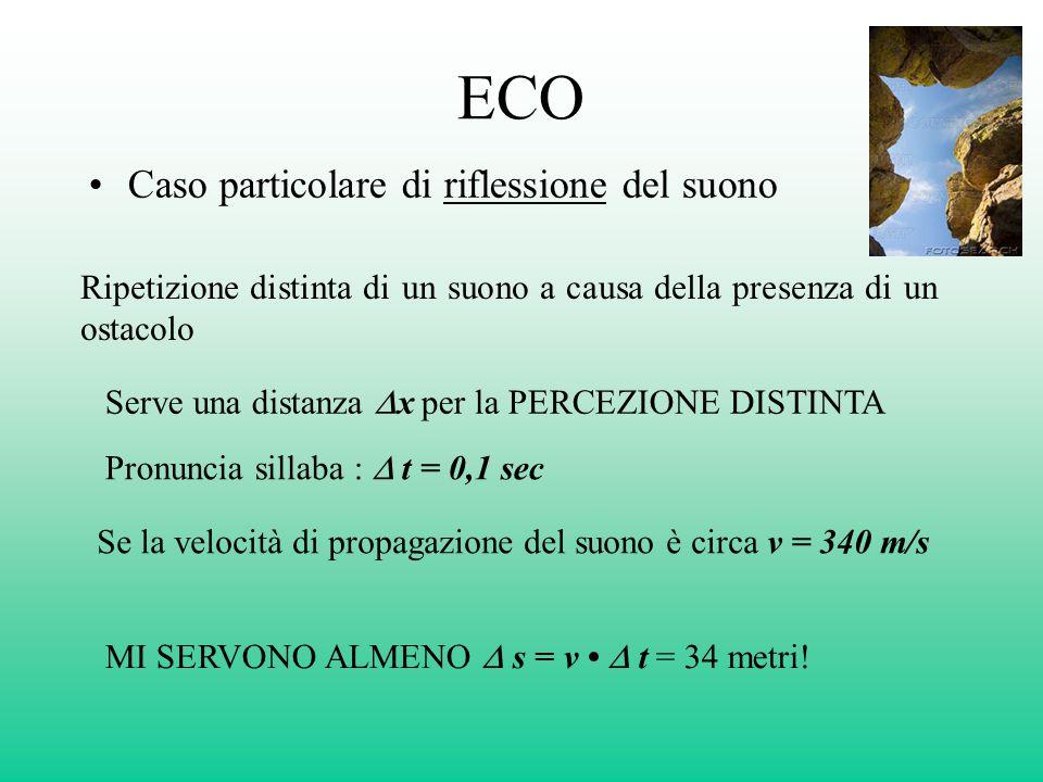 ECO Caso particolare di riflessione del suono Ripetizione distinta di un suono a causa della presenza di un ostacolo Serve una distanza  x per la PER