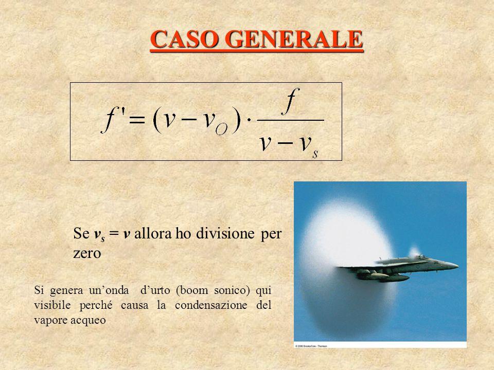 CASO GENERALE Se v s = v allora ho divisione per zero Si genera un'onda d'urto (boom sonico) qui visibile perché causa la condensazione del vapore acq