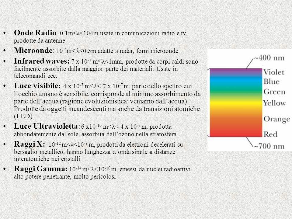 Onde Radio: 0.1m<λ<104m usate in comunicazioni radio e tv, prodotte da antenne Microonde: 10 -4 m< λ<0.3m adatte a radar, forni microonde Infrared wav