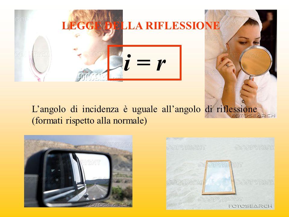 LEGGE DELLA RIFLESSIONE i = r L'angolo di incidenza è uguale all'angolo di riflessione (formati rispetto alla normale)