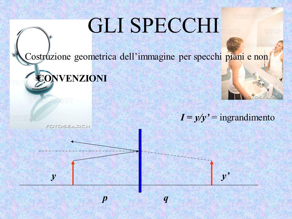 GLI SPECCHI Costruzione geometrica dell'immagine per specchi piani e non CONVENZIONI pq yy' I = y/y' = ingrandimento