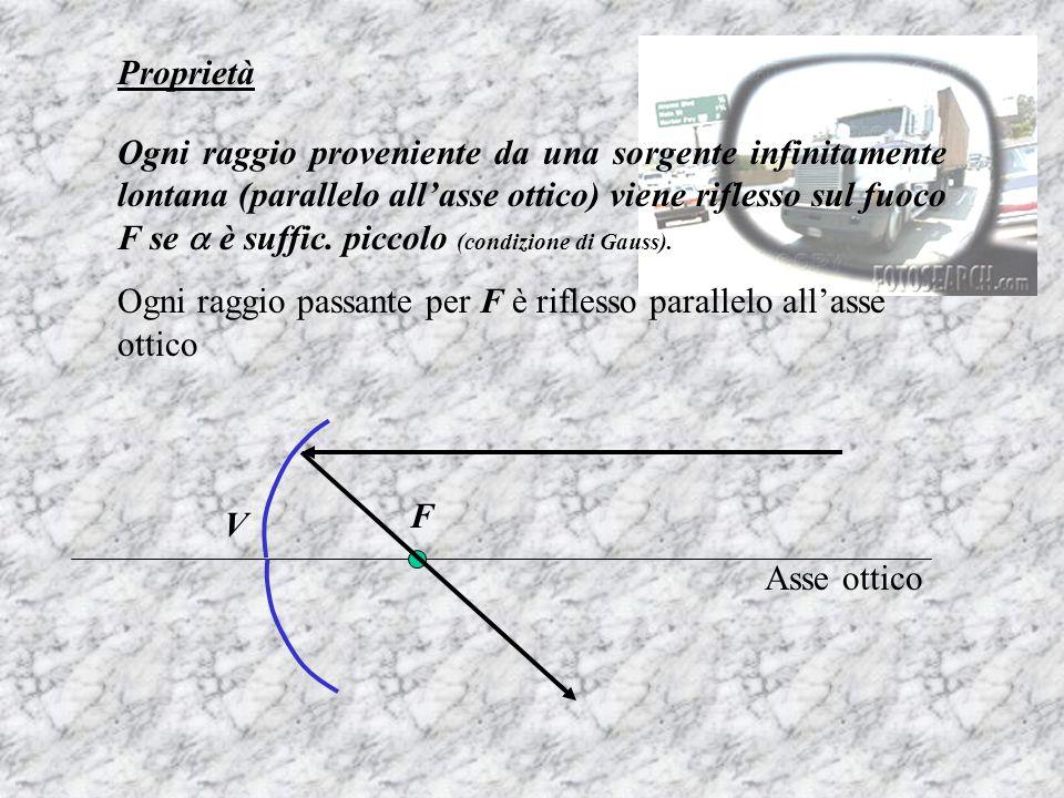 Proprietà Ogni raggio proveniente da una sorgente infinitamente lontana (parallelo all'asse ottico) viene riflesso sul fuoco F se  è suffic. piccolo