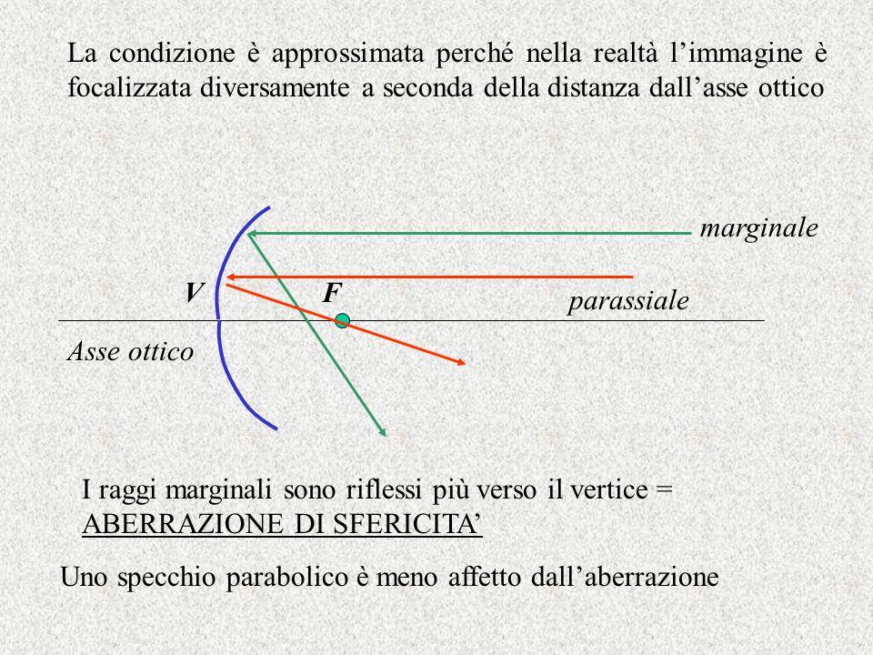 La condizione è approssimata perché nella realtà l'immagine è focalizzata diversamente a seconda della distanza dall'asse ottico VF Asse ottico margin