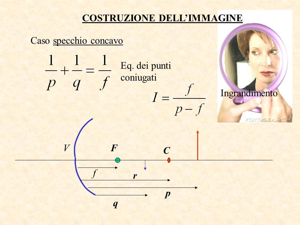 COSTRUZIONE DELL'IMMAGINE Caso specchio concavo C VF f r p q Eq. dei punti coniugati Ingrandimento