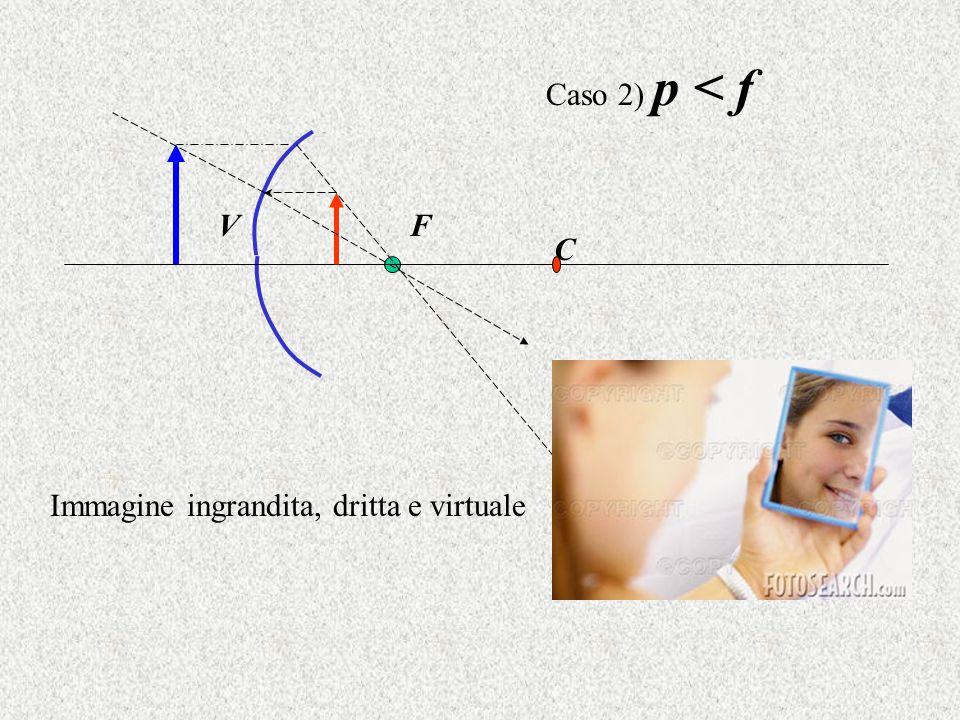 C VF Caso 2) p < f Immagine ingrandita, dritta e virtuale