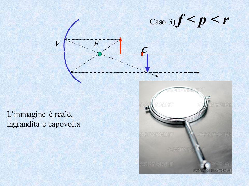 C VF L'immagine è reale, ingrandita e capovolta Caso 3) f < p < r
