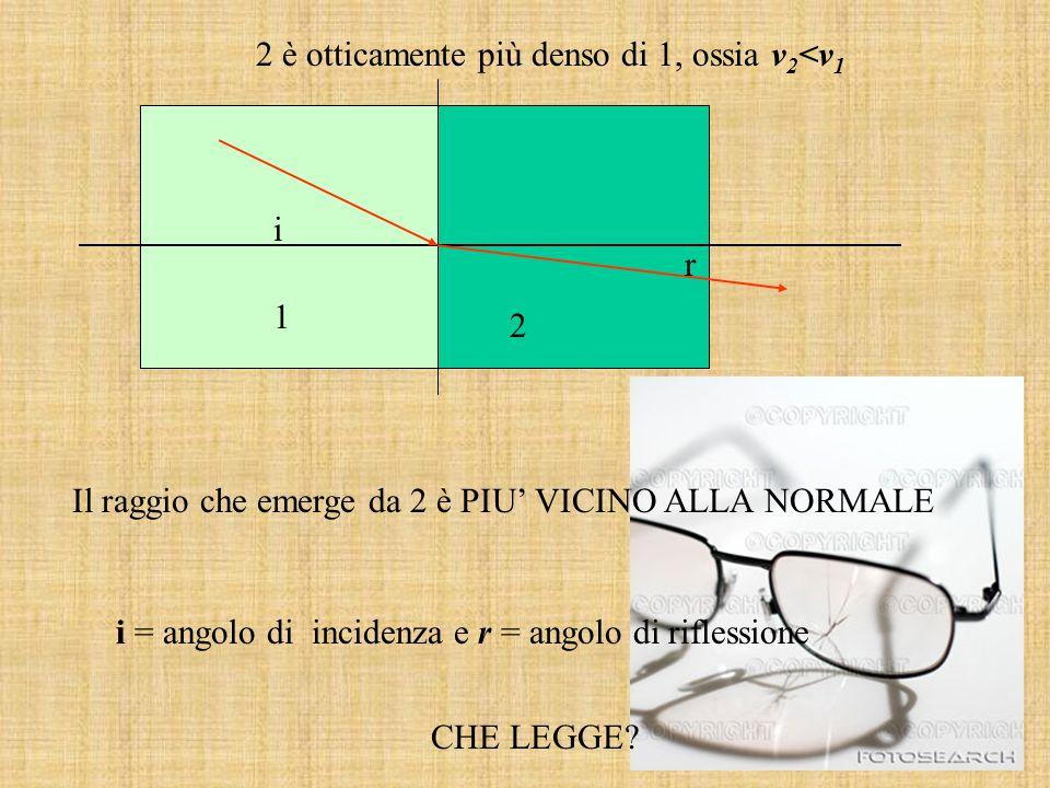 1 2 2 è otticamente più denso di 1, ossia v 2 <v 1 Il raggio che emerge da 2 è PIU' VICINO ALLA NORMALE i r i = angolo di incidenza e r = angolo di ri