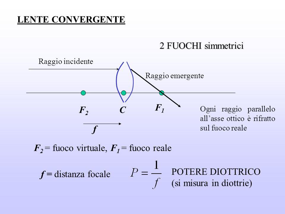 LENTE CONVERGENTE F2F2 F1F1 2 FUOCHI simmetrici Raggio incidente Raggio emergente C F 2 = fuoco virtuale, F 1 = fuoco reale f = distanza focale Ogni r