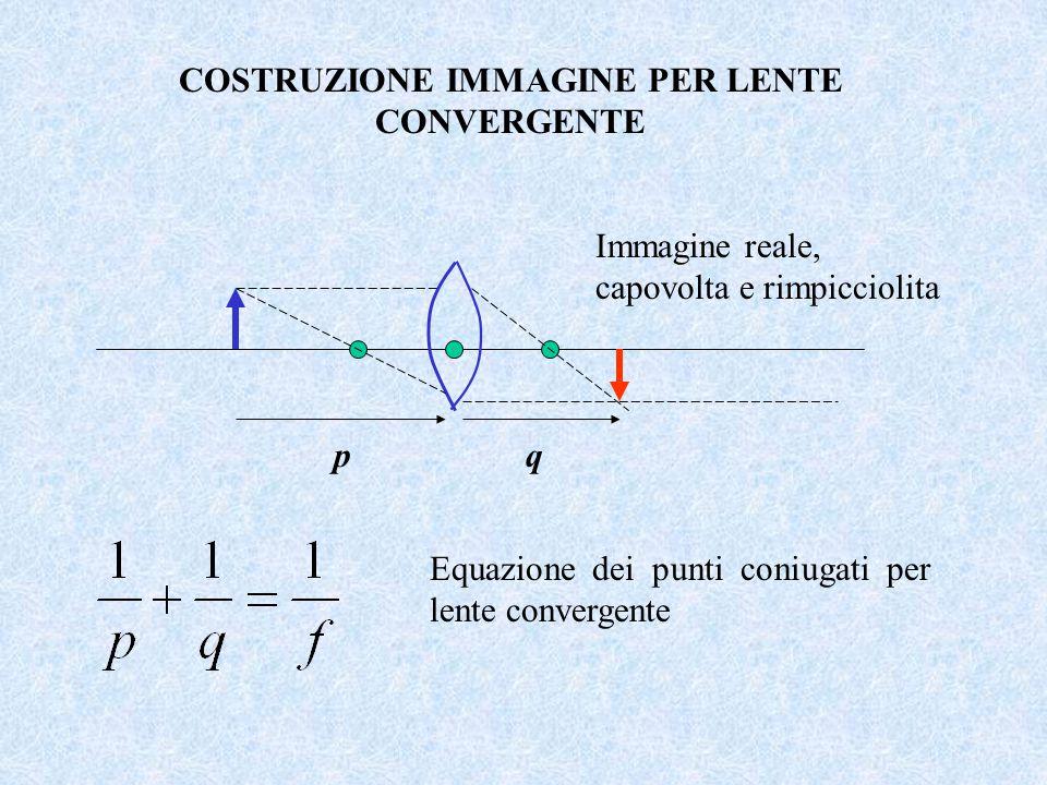 COSTRUZIONE IMMAGINE PER LENTE CONVERGENTE pq Equazione dei punti coniugati per lente convergente Immagine reale, capovolta e rimpicciolita