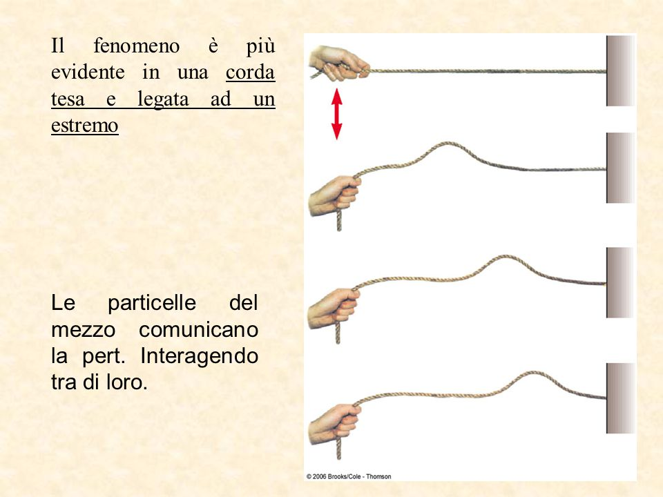 Il fenomeno è più evidente in una corda tesa e legata ad un estremo Le particelle del mezzo comunicano la pert. Interagendo tra di loro.