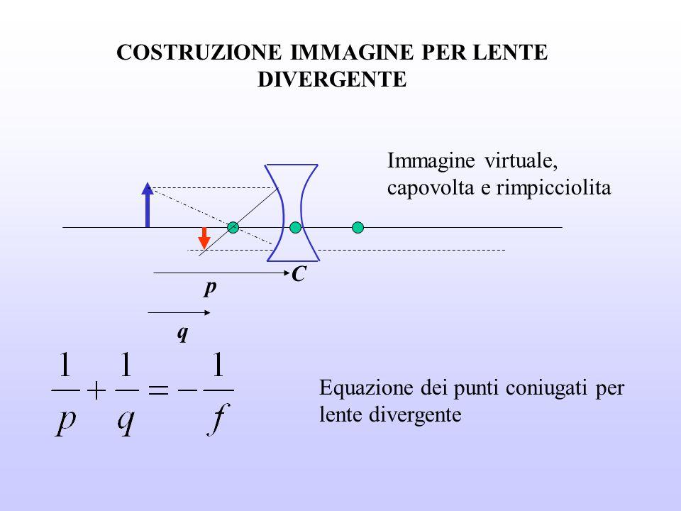 COSTRUZIONE IMMAGINE PER LENTE DIVERGENTE p q Equazione dei punti coniugati per lente divergente Immagine virtuale, capovolta e rimpicciolita C