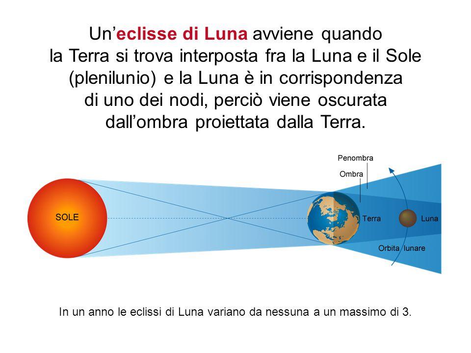 10 Un'eclisse di Luna avviene quando la Terra si trova interposta fra la Luna e il Sole (plenilunio) e la Luna è in corrispondenza di uno dei nodi, perciò viene oscurata dall'ombra proiettata dalla Terra.