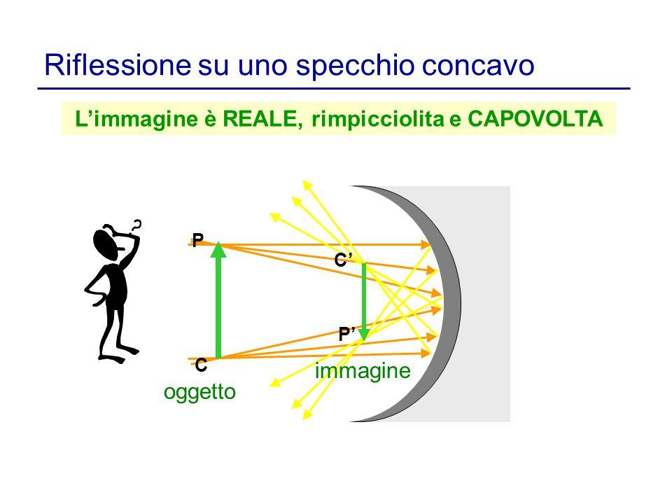 Riflessione su uno specchio concavo L'immagine è REALE, rimpicciolita e CAPOVOLTA oggetto P C P' immagine C'
