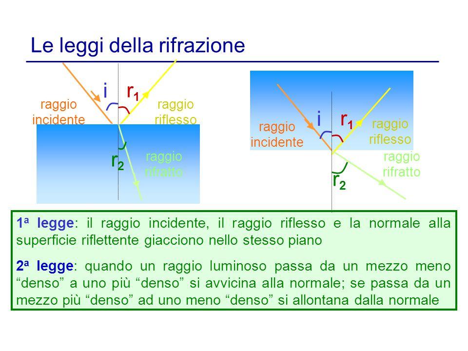 Le leggi della rifrazione i r1r1 r2r2 i r1r1 r2r2 1 a legge: il raggio incidente, il raggio riflesso e la normale alla superficie riflettente giaccion