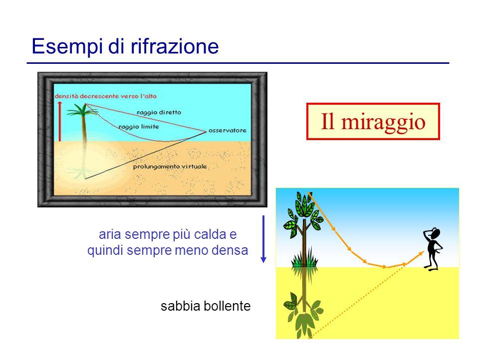 Esempi di rifrazione aria sempre più calda e quindi sempre meno densa sabbia bollente Il miraggio