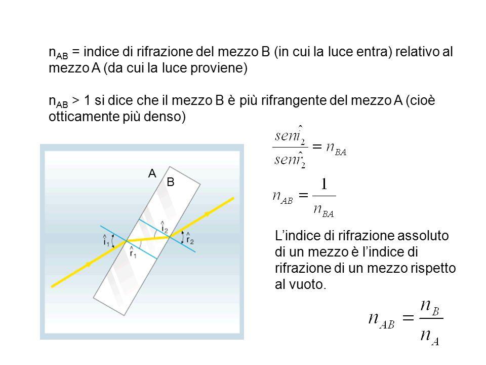 n AB = indice di rifrazione del mezzo B (in cui la luce entra) relativo al mezzo A (da cui la luce proviene) n AB > 1 si dice che il mezzo B è più rifrangente del mezzo A (cioè otticamente più denso) L'indice di rifrazione assoluto di un mezzo è l'indice di rifrazione di un mezzo rispetto al vuoto.