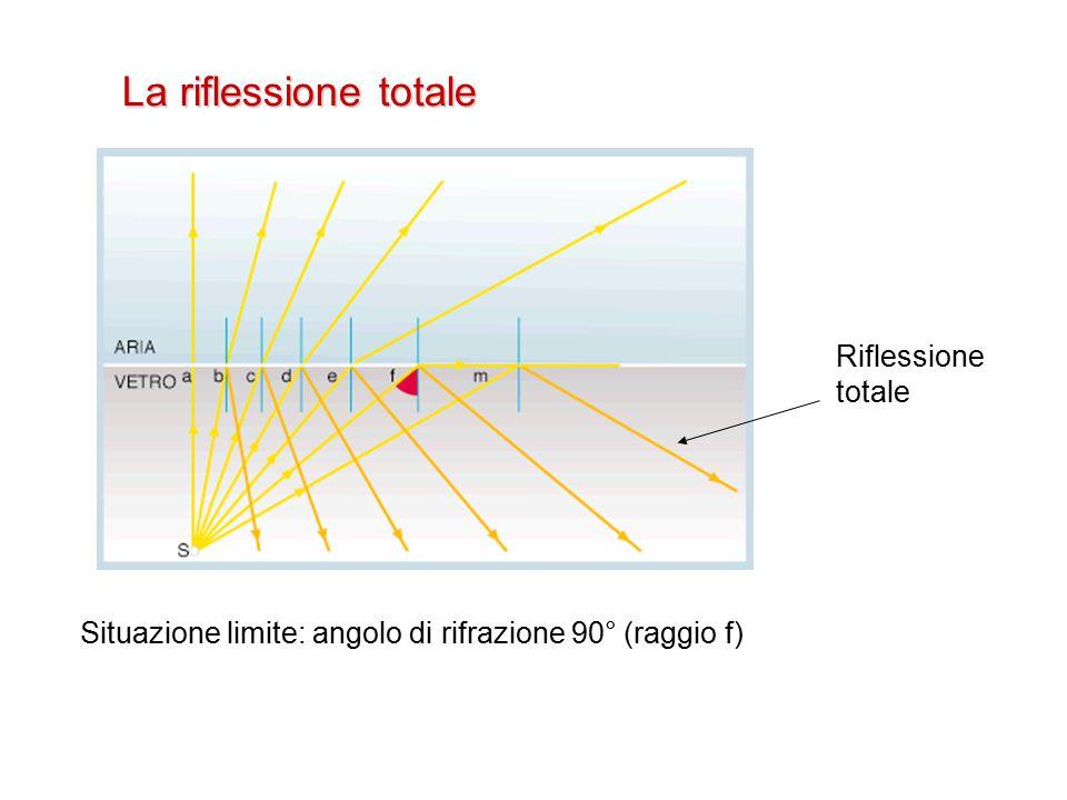 La riflessione totale Situazione limite: angolo di rifrazione 90° (raggio f) Riflessione totale