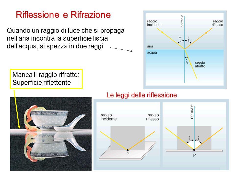 Riflessione e Rifrazione Manca il raggio rifratto: Superficie riflettente Quando un raggio di luce che si propaga nell'aria incontra la superficie liscia dell'acqua, si spezza in due raggi Le leggi della riflessione