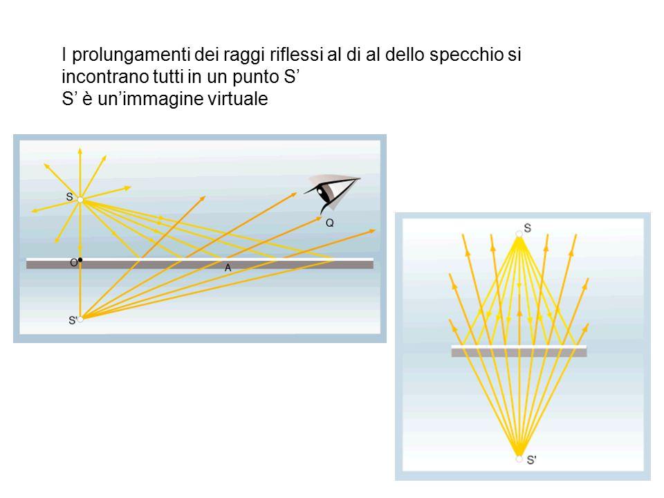 I prolungamenti dei raggi riflessi al di al dello specchio si incontrano tutti in un punto S' S' è un'immagine virtuale