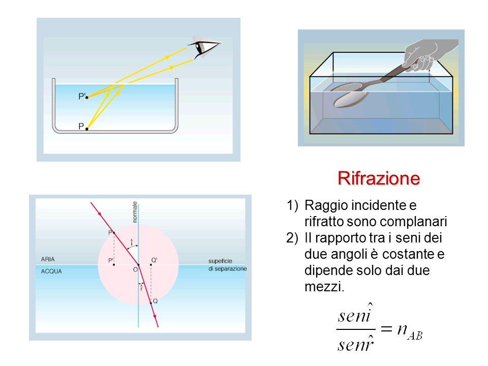 Rifrazione 1)Raggio incidente e rifratto sono complanari 2)Il rapporto tra i seni dei due angoli è costante e dipende solo dai due mezzi.