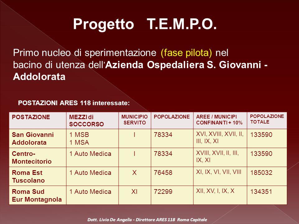 Attori coinvolti  Centrale Operativa 118 di Roma  Postazioni territoriali, mezzi di soccorso ARES 118  Centro regionale di teleconsulto cardiologico del S.
