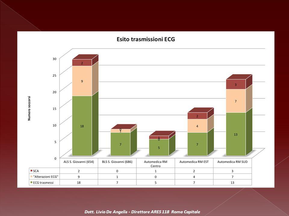 Esito Accessi Annullati 4219% Trattato sul posto 5123% San Giovanni-Addolorata 6027% Ospedale Vannini 2511% S.