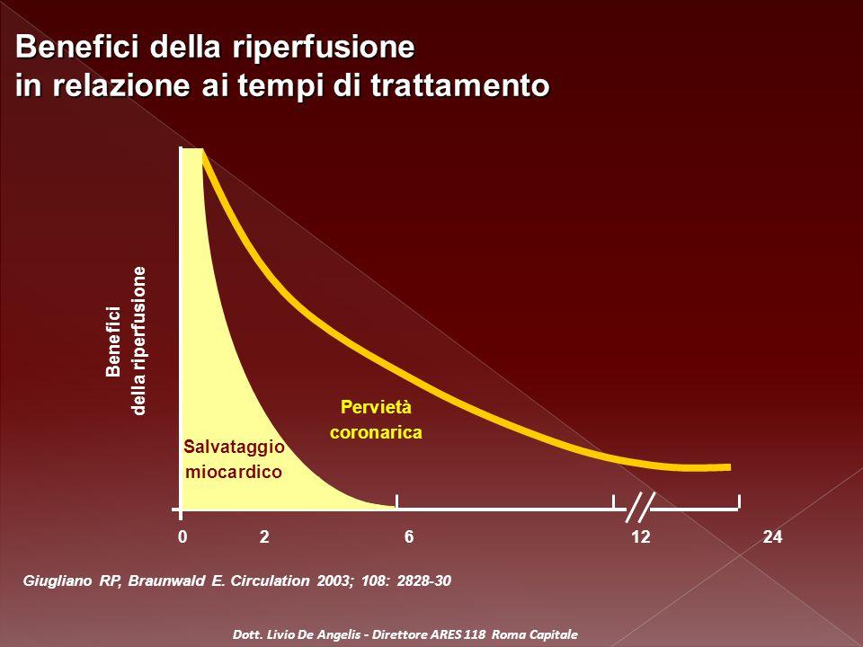 Benefici della riperfusione in relazione ai tempi di trattamento Perv ietà coron arica Bene fici della riperfusione 0261224 Giugliano RP, Braunwald E.