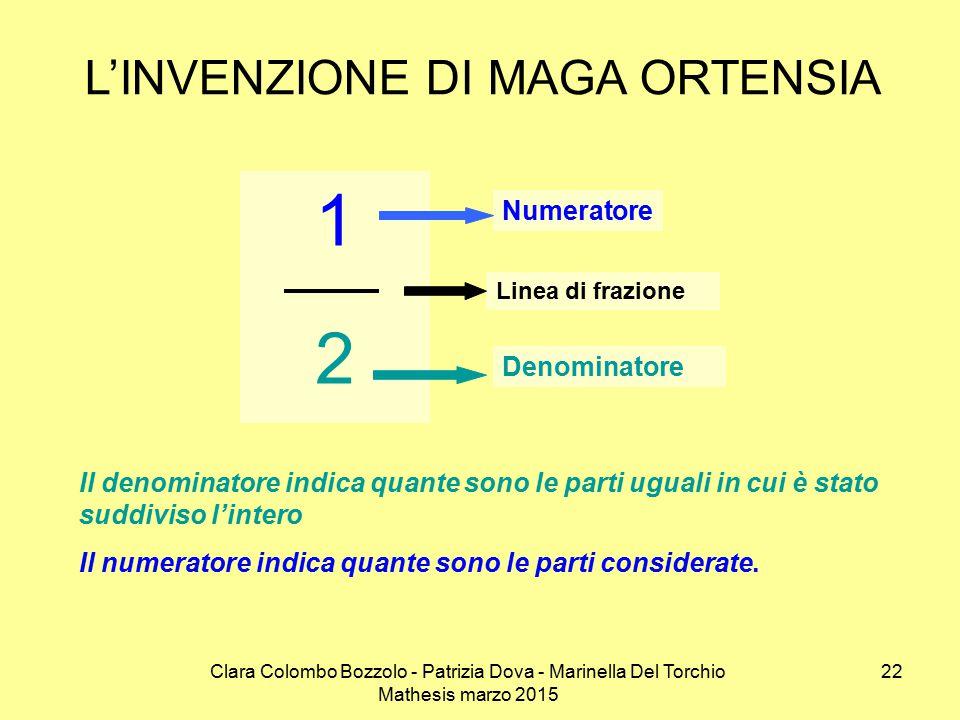 Clara Colombo Bozzolo - Patrizia Dova - Marinella Del Torchio Mathesis marzo 2015 L'INVENZIONE DI MAGA ORTENSIA 1212 Numeratore Denominatore Linea di frazione Il denominatore indica quante sono le parti uguali in cui è stato suddiviso l'intero Il numeratore indica quante sono le parti considerate.