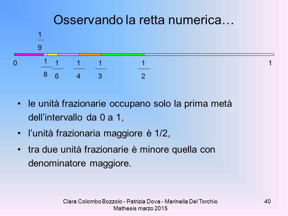 Clara Colombo Bozzolo - Patrizia Dova - Marinella Del Torchio Mathesis marzo 2015 Osservando la retta numerica… le unità frazionarie occupano solo la prima metà dell'intervallo da 0 a 1, l'unità frazionaria maggiore è 1/2, tra due unità frazionarie è minore quella con denominatore maggiore.