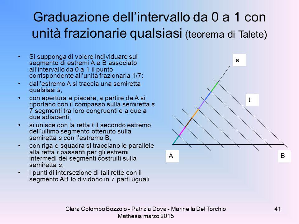 Clara Colombo Bozzolo - Patrizia Dova - Marinella Del Torchio Mathesis marzo 2015 Graduazione dell'intervallo da 0 a 1 con unità frazionarie qualsiasi (teorema di Talete) Si supponga di volere individuare sul segmento di estremi A e B associato all'intervallo da 0 a 1 il punto corrispondente all'unità frazionaria 1/7: dall'estremo A si traccia una semiretta qualsiasi s, con apertura a piacere, a partire da A si riportano con il compasso sulla semiretta s 7 segmenti tra loro congruenti e a due a due adiacenti, si unisce con la retta t il secondo estremo dell'ultimo segmento ottenuto sulla semiretta s con l'estremo B, con riga e squadra si tracciano le parallele alla retta t passanti per gli estremi intermedi dei segmenti costruiti sulla semiretta s, i punti di intersezione di tali rette con il segmento AB lo dividono in 7 parti uguali AB s t 41