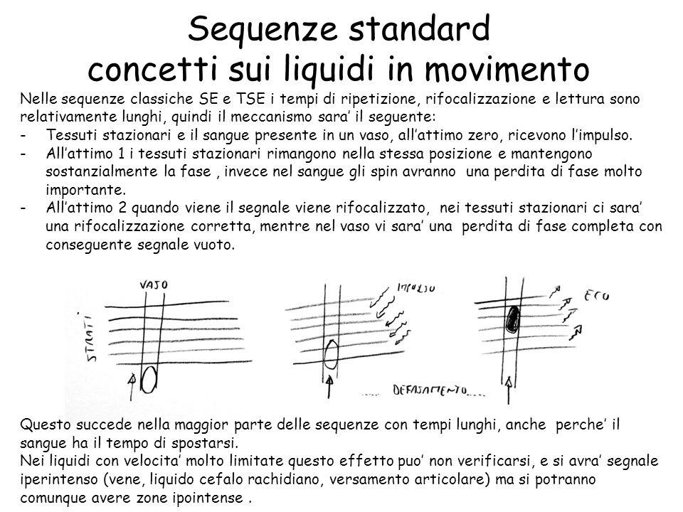 Sequenze standard concetti sui liquidi in movimento Nelle sequenze classiche SE e TSE i tempi di ripetizione, rifocalizzazione e lettura sono relativa