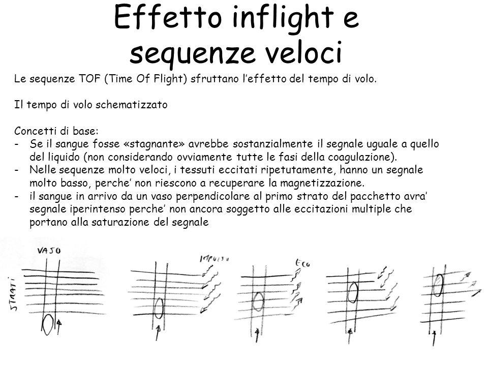 Effetto inflight e sequenze veloci Le sequenze TOF (Time Of Flight) sfruttano l'effetto del tempo di volo. Il tempo di volo schematizzato Concetti di