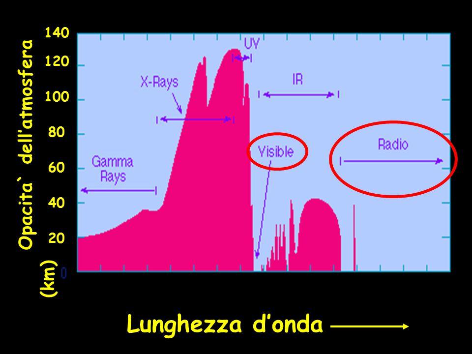 Lunghezza d'onda Opacita` dell'atmosfera (km) 100 80 60 40 20 120 140