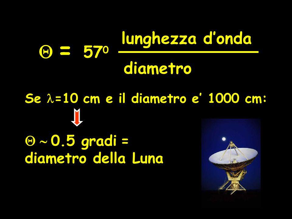 lunghezza d'onda diametro 57 0  = Se =10 cm e il diametro e' 1000 cm:  0.5 gradi  = diametro della Luna