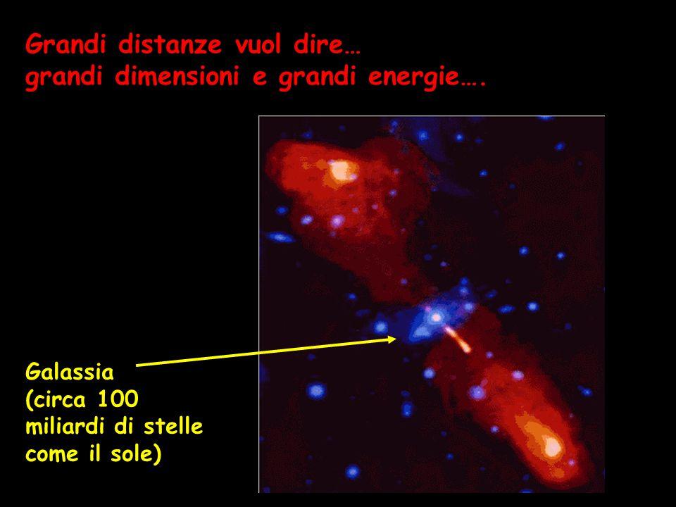 Galassia (circa 100 miliardi di stelle come il sole) Grandi distanze vuol dire… grandi dimensioni e grandi energie….
