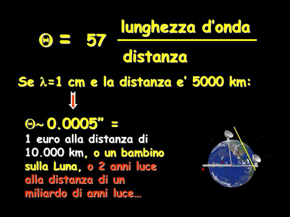lunghezza d'onda distanza 57  = Se =1 cm e la distanza e' 5000 km:  0.0005 = 1 euro alla distanza di 10.000 km, o un bambino sulla Luna, o 2 anni luce alla distanza di un miliardo di anni luce…