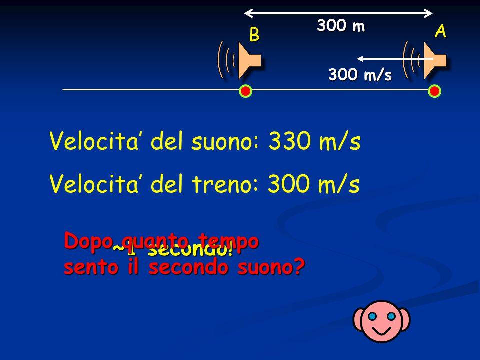 A B 300 m/s ~1 secondo.300 m Dopo quanto tempo sento il secondo suono.