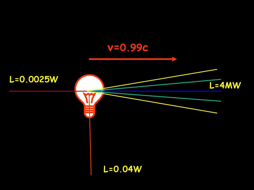 v= 0.99 c L=4MW L=0.04W L=0.0025W