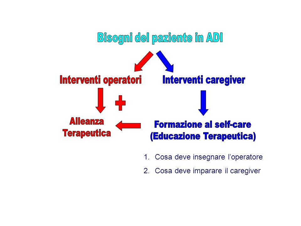 1.Cosa deve insegnare l'operatore 2.Cosa deve imparare il caregiver