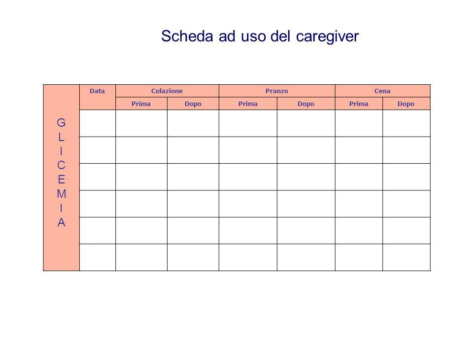 GLICEMIAGLICEMIA DataColazionePranzoCena PrimaDopoPrimaDopoPrimaDopo Scheda ad uso del caregiver