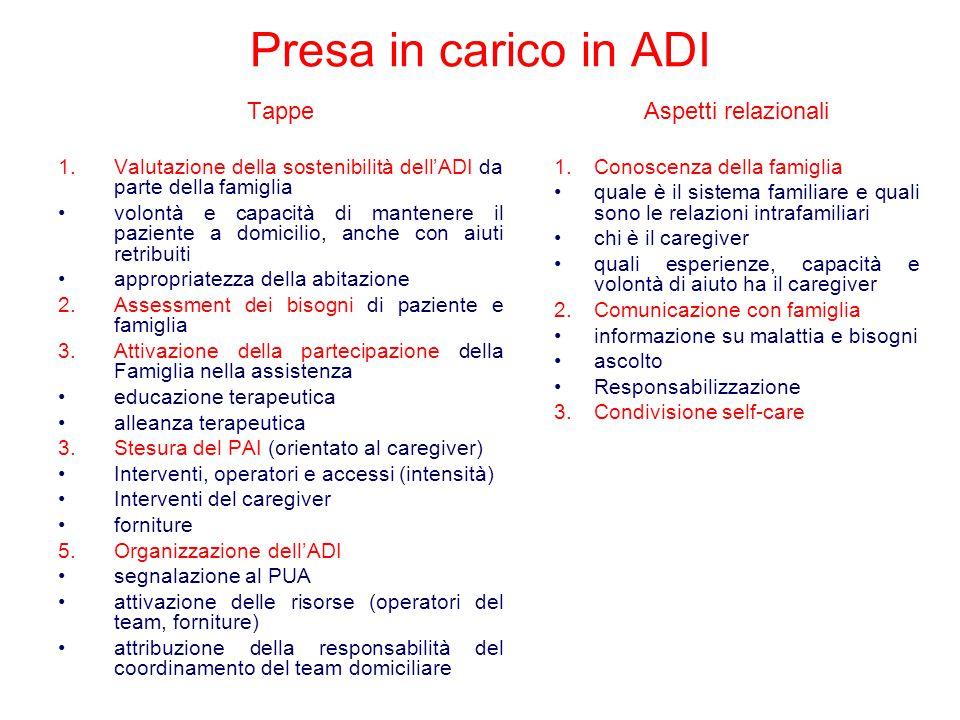Presa in carico in ADI Tappe 1.Valutazione della sostenibilità dell'ADI da parte della famiglia volontà e capacità di mantenere il paziente a domicili