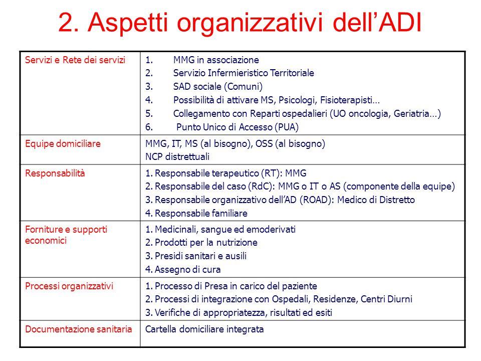 Servizi e Rete dei servizi1.MMG in associazione 2.Servizio Infermieristico Territoriale 3.SAD sociale (Comuni) 4.Possibilità di attivare MS, Psicologi