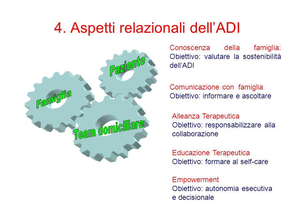 4. Aspetti relazionali dell'ADI Empowerment Obiettivo: autonomia esecutiva e decisionale Alleanza Terapeutica Obiettivo: responsabilizzare alla collab