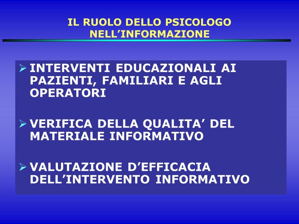 IL RUOLO DELLO PSICOLOGO NELL'INFORMAZIONE  INTERVENTI EDUCAZIONALI AI PAZIENTI, FAMILIARI E AGLI OPERATORI  VERIFICA DELLA QUALITA' DEL MATERIALE INFORMATIVO  VALUTAZIONE D'EFFICACIA DELL'INTERVENTO INFORMATIVO