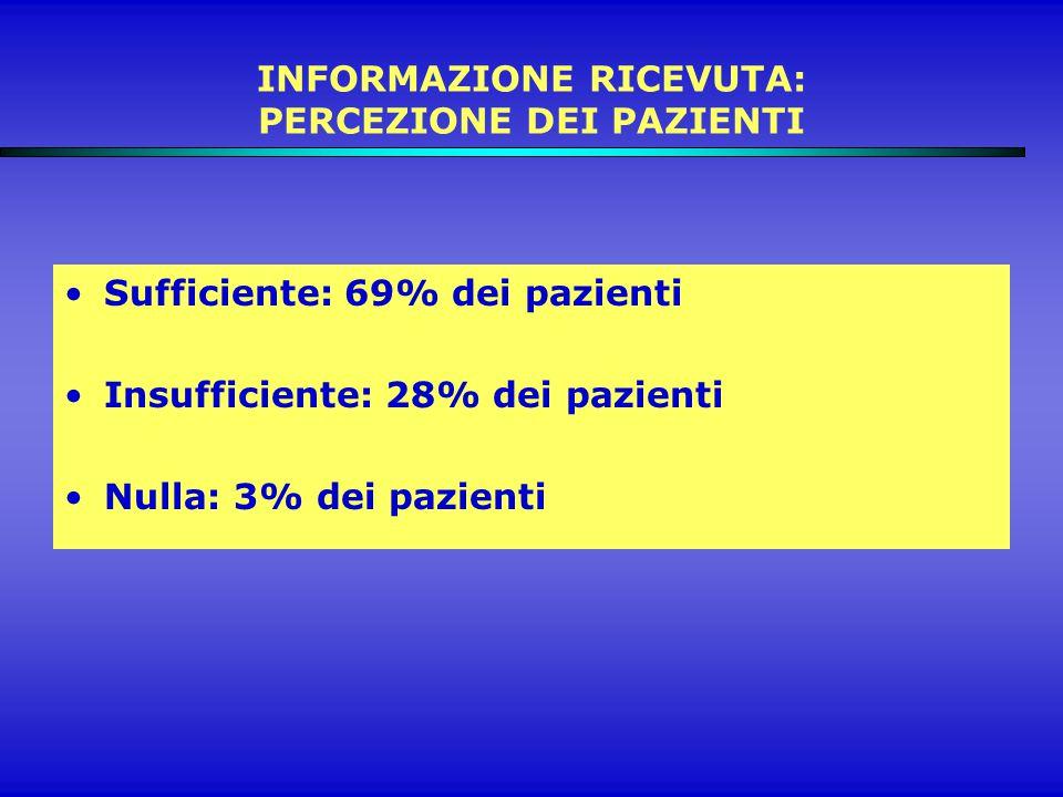 INFORMAZIONE RICEVUTA: PERCEZIONE DEI PAZIENTI Sufficiente: 69% dei pazienti Insufficiente: 28% dei pazienti Nulla: 3% dei pazienti