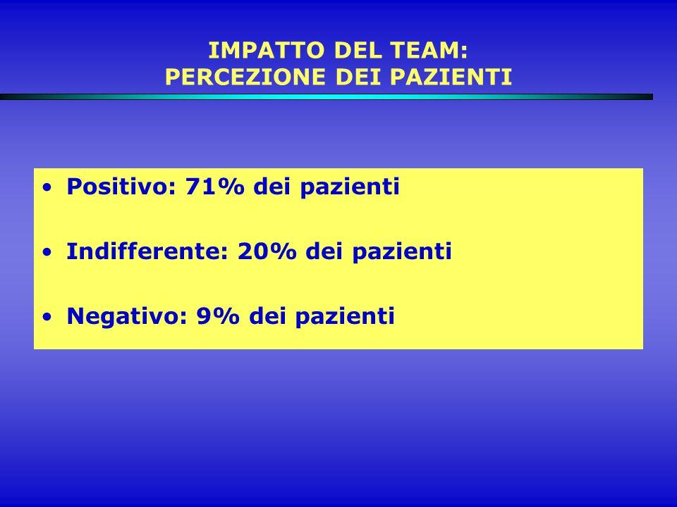 IMPATTO DEL TEAM: PERCEZIONE DEI PAZIENTI Positivo: 71% dei pazienti Indifferente: 20% dei pazienti Negativo: 9% dei pazienti