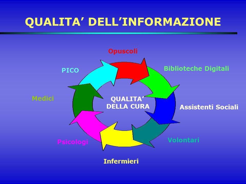 QUALITA' DELL'INFORMAZIONE Medici Infermieri QUALITA' DELLA CURA Psicologi Volontari Assistenti Sociali Biblioteche Digitali Opuscoli PICO