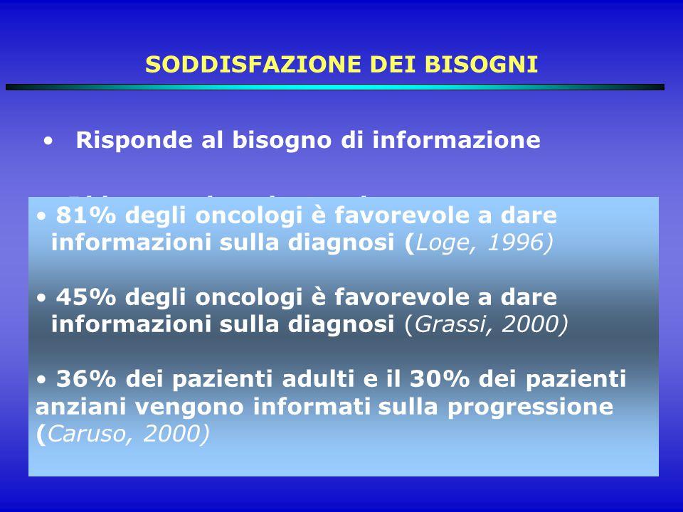 SODDISFAZIONE DEI BISOGNI Risponde al bisogno di informazione Riduce ansia e depressione Facilita il processo di adattamento Favorisce la partecipazione attiva e la compliance ai trattamenti Migliora il controllo dei sintomi e la QoL 81% degli oncologi è favorevole a dare informazioni sulla diagnosi (Loge, 1996) 45% degli oncologi è favorevole a dare informazioni sulla diagnosi (Grassi, 2000) 36% dei pazienti adulti e il 30% dei pazienti anziani vengono informati sulla progressione (Caruso, 2000)