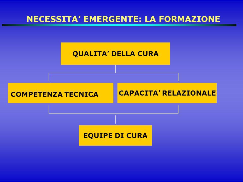 QUALITA' DELLA CURA CAPACITA' RELAZIONALE COMPETENZA TECNICA EQUIPE DI CURA NECESSITA' EMERGENTE: LA FORMAZIONE